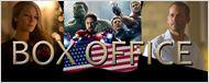 Kinocharts USA: Die Top 10 des Wochenendes (1. bis 3. Mai 2015)